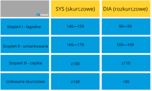 Tabela ciśnienia